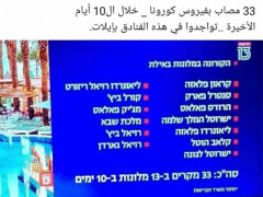 33مصاب بفيروس الكورونا تواجدوا في فنادق ايلات حسب القناة 13